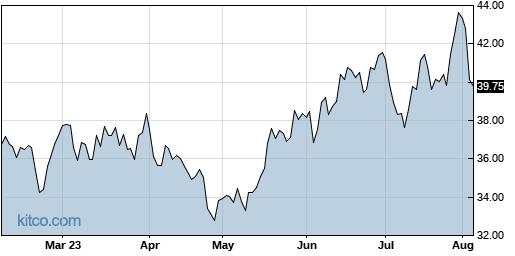 COHU 6-Month Chart