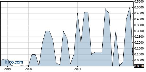 COLCF 5-Year Chart