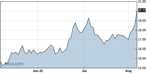 COLL 3-Month Chart