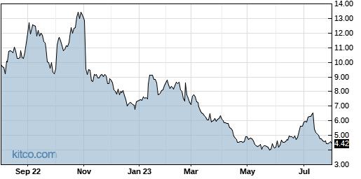 COMM 1-Year Chart