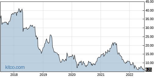 COMM 5-Year Chart
