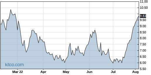 COMM 6-Month Chart