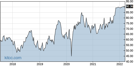 CONE 5-Year Chart