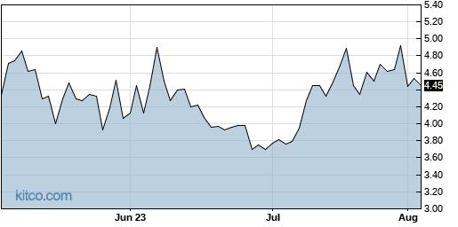 CONN 3-Month Chart