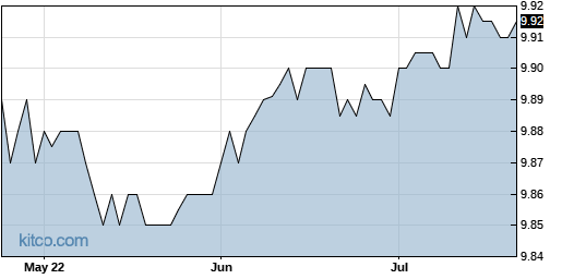 CONX 3-Month Chart