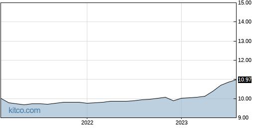 COOL 10-Year Chart