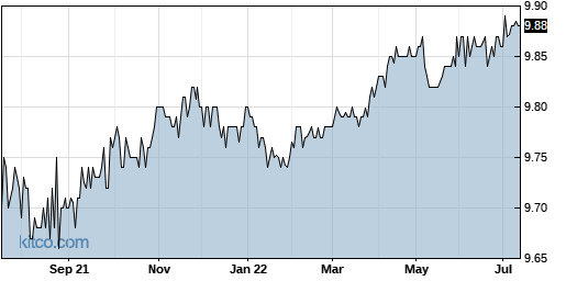 COOL 1-Year Chart