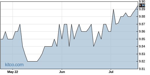 COOL 3-Month Chart