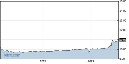 COOL 5-Year Chart