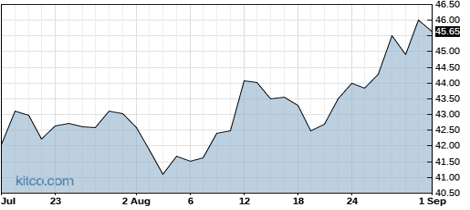 CORE 1-Year Chart