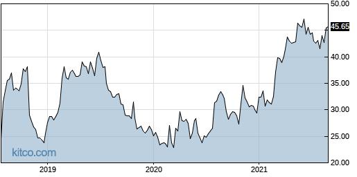 CORE 5-Year Chart