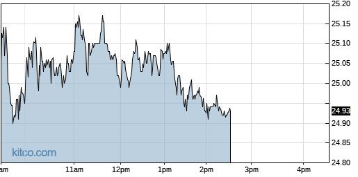 CORT 1-Day Chart