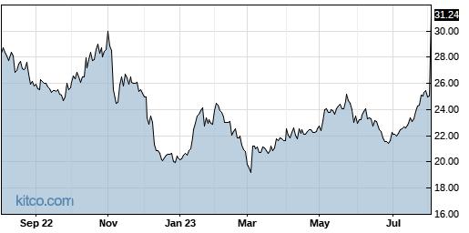 CORT 1-Year Chart