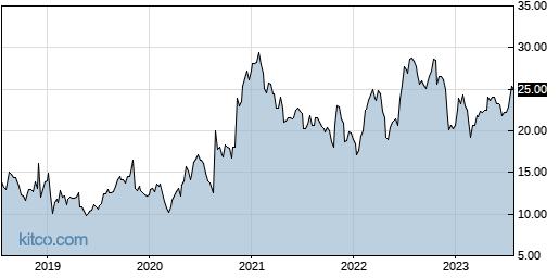 CORT 5-Year Chart