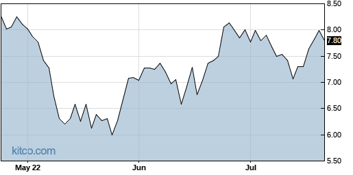 COTY 3-Month Chart