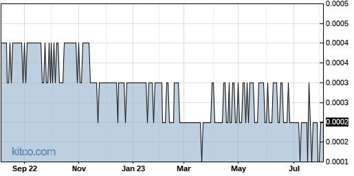 COWI 1-Year Chart