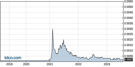 COWI 5-Year Chart
