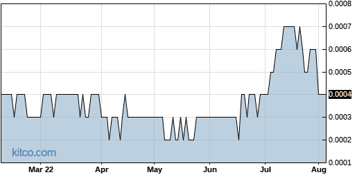 COWI 6-Month Chart