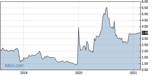 CPAH 5-Year Chart
