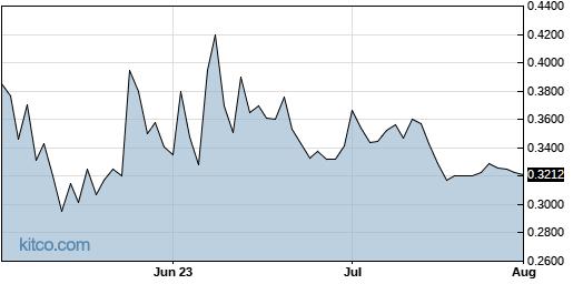CPHI 3-Month Chart