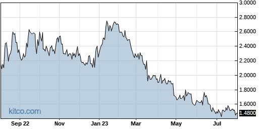 CPIX 1-Year Chart