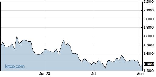 CPIX 3-Month Chart