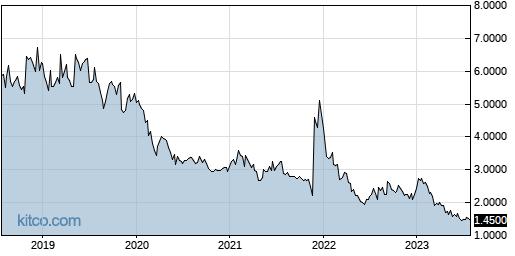 CPIX 5-Year Chart