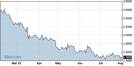 CPIX 6-Month Chart