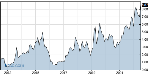 CPRX 10-Year Chart