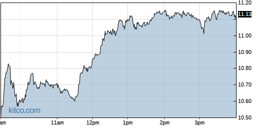 CPRX 1-Day Chart