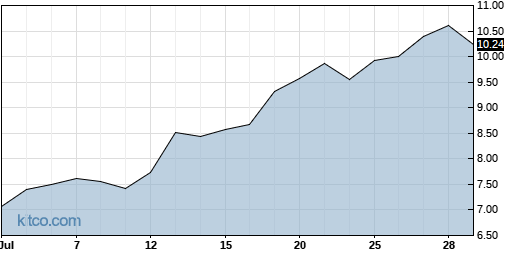 CPRX 1-Month Chart