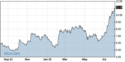 CPRX 1-Year Chart