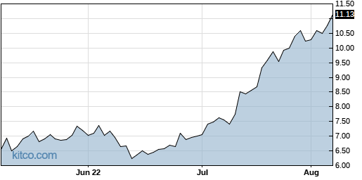 CPRX 3-Month Chart