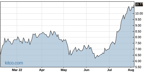CPRX 6-Month Chart