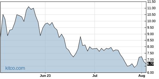 CRBP 3-Month Chart