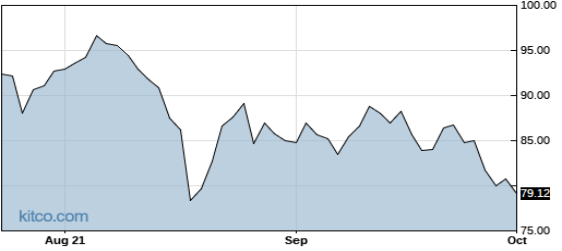 CREE 1-Year Chart