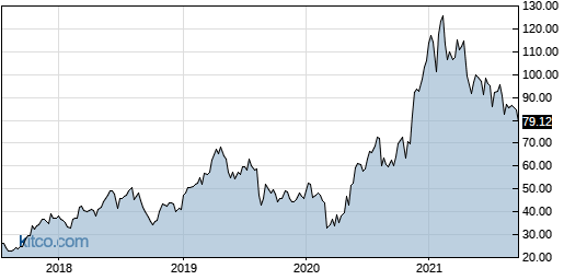 CREE 5-Year Chart