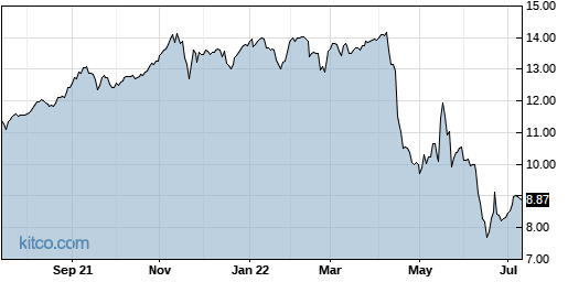 CRF 1-Year Chart