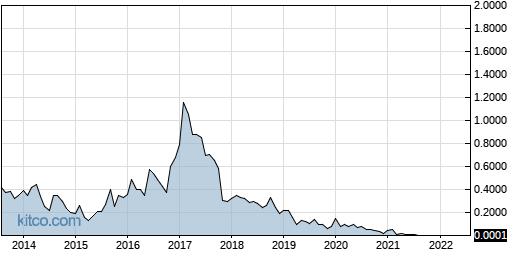 CRGS 10-Year Chart