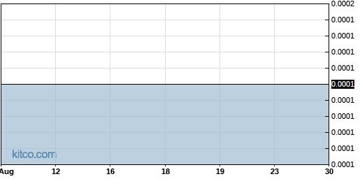 CRGS 1-Year Chart