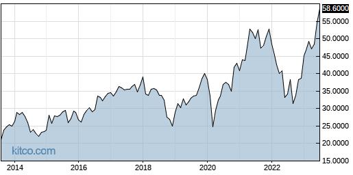 CRHCF 10-Year Chart