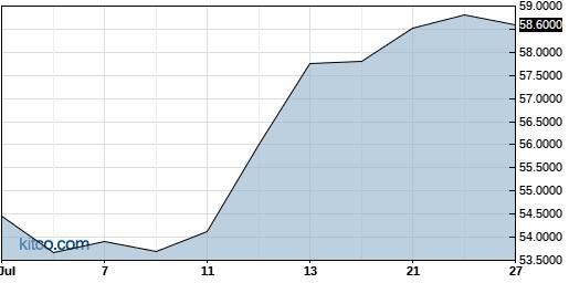 CRHCF 1-Month Chart