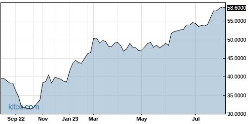 CRHCF 1-Year Chart