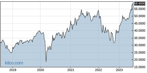 CRHCF 5-Year Chart