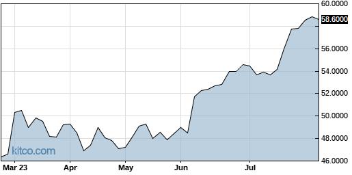 CRHCF 6-Month Chart