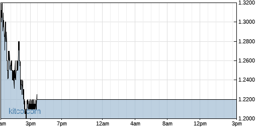 CRIS 1-Day Chart