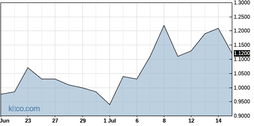 CRIS 1-Month Chart