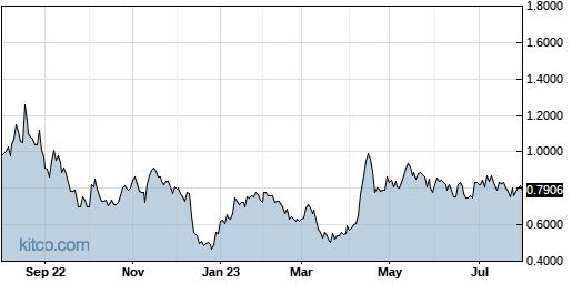 CRIS 1-Year Chart