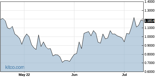CRIS 3-Month Chart