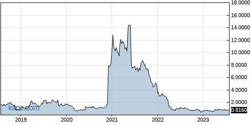 CRIS 5-Year Chart